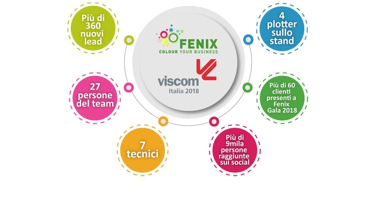 Inforgrafica Viscom 2018