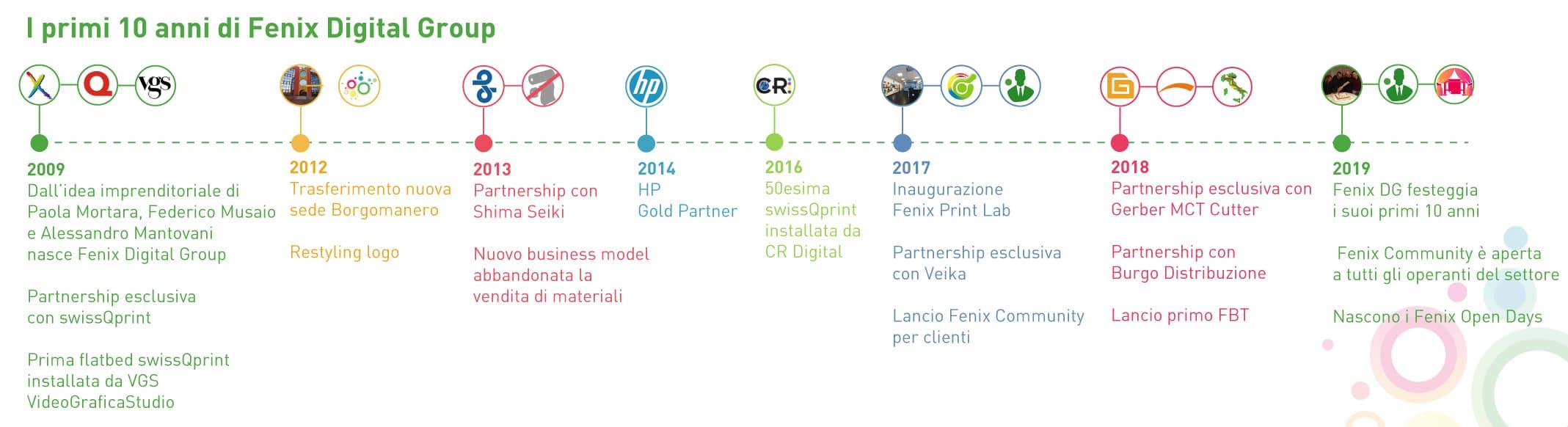 infografica-fenix-milestones